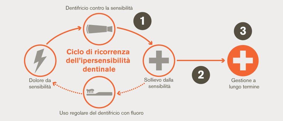 Ciclo di ricorrenza dell'ipersensibilità dentinale e obiettivi di gestione