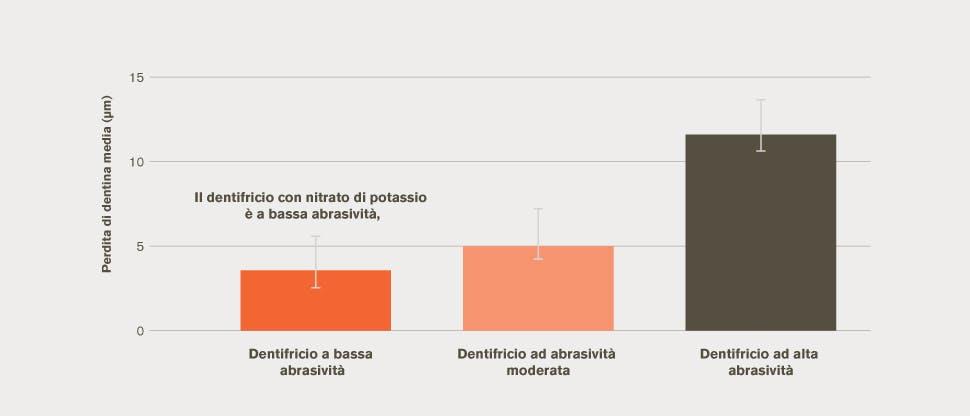 Grafico a barre della perdita media di dentina
