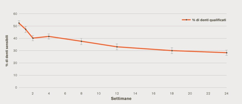 Grafico sulla percentuale di denti sensibili