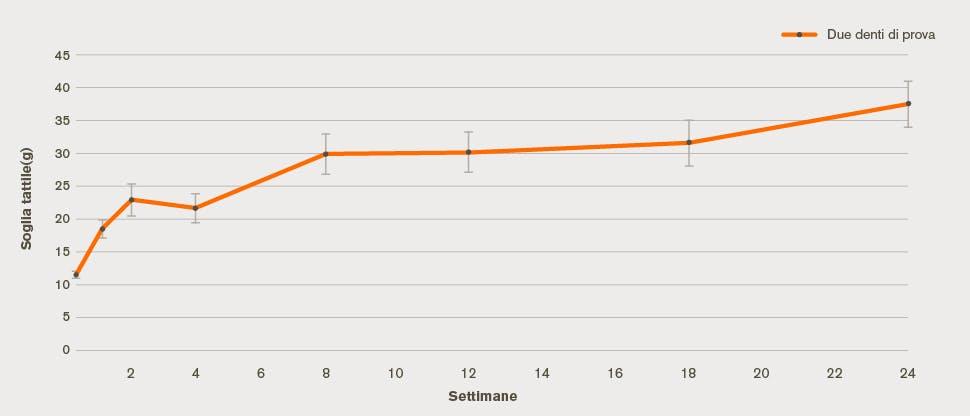 Grafico del miglioramento dell'ipersensibilità dentinale