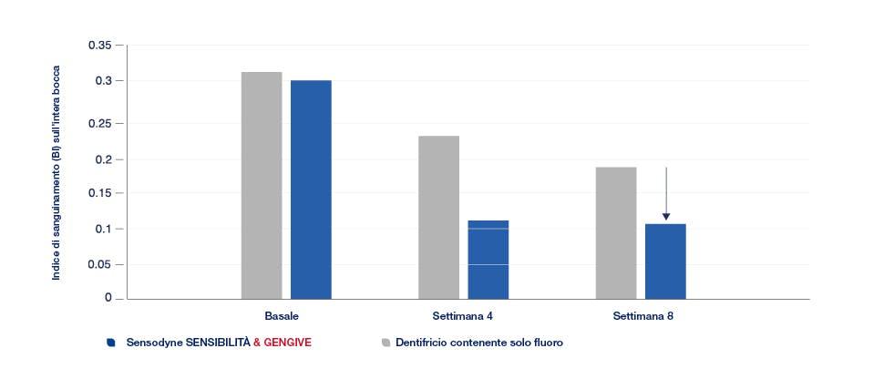 40% grafico della salute delle gengive