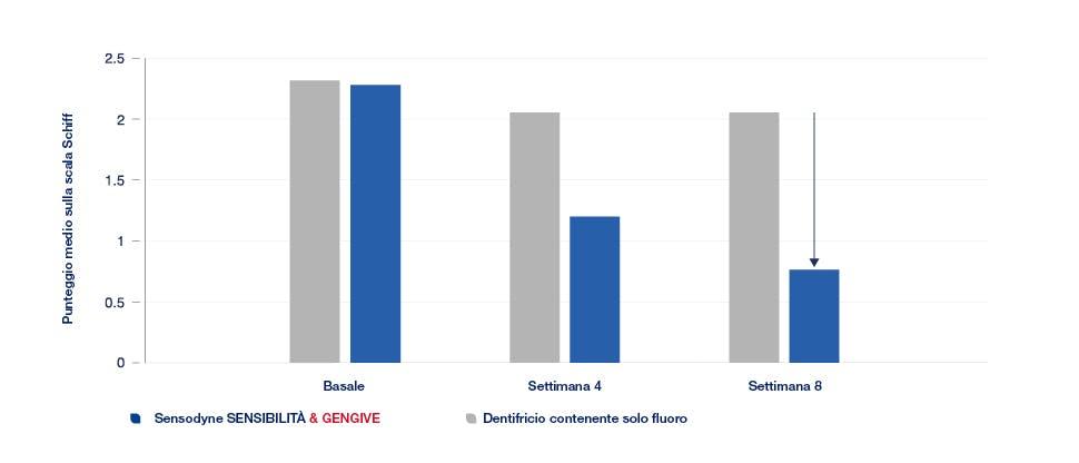Grafico di sensibilità del 63%