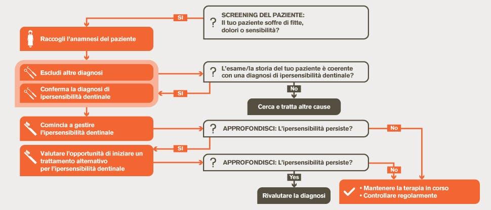 Algoritmo per la gestione dell'ipersensibilità dentinale