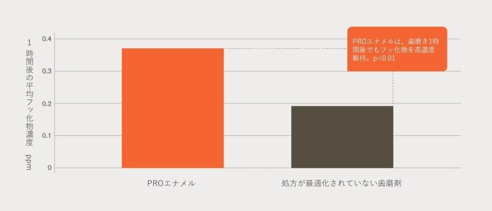 フッ素のバイオアベイラビリティのグラフ