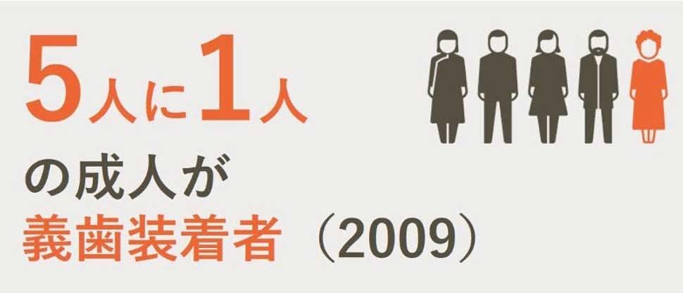 5人に1人の成人が義歯装着者 2009年