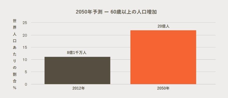 2050年予測 – 60歳以上の人口の増加