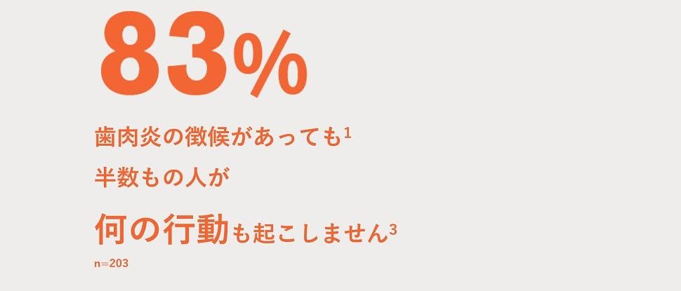 83%の人に徴候が見られますが、半数もの人が何の行動も起こしません