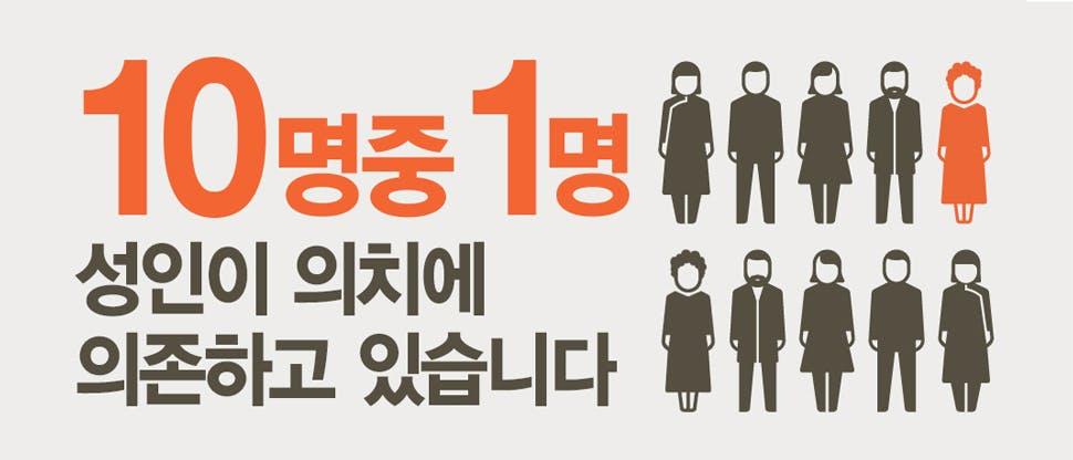 한국인 10명 중 1명이 의치 착용
