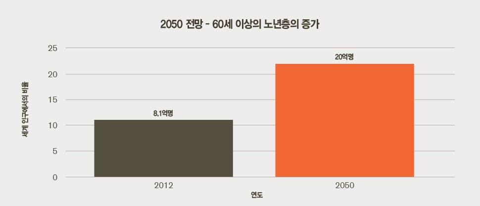 2050년 인구 예측 – 노령화 가속