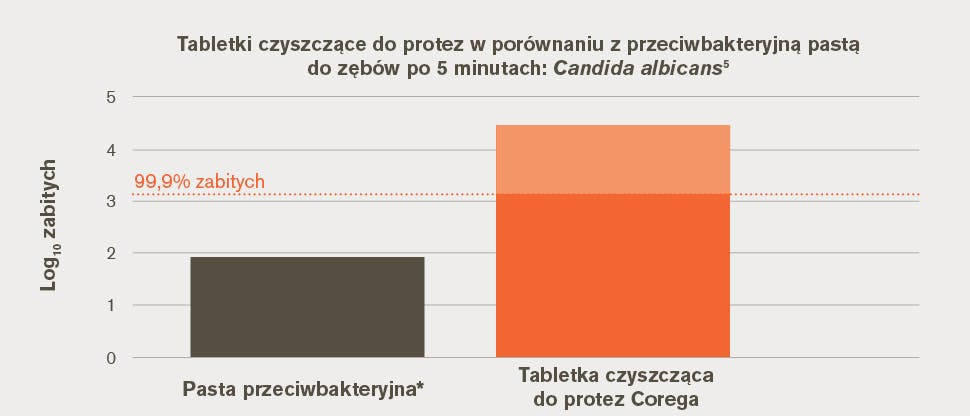 Ilość Candida albicans zabitych w warunkach in vitro 5 minut po zastosowaniu tabletki czyszczącej do protez zębowych w porównaniu z przeciwbakteryjną pastą do zębów