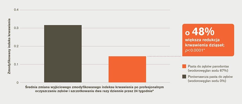 Wykres słupkowy redukcja krwawienia z dziąseł