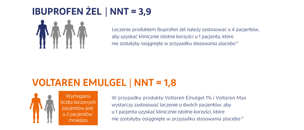 Dane NNT dla produktu Voltaren Emulgel w porównaniu z innymi NLPZ