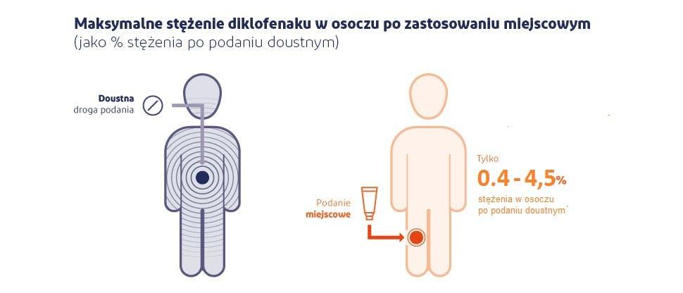 Graficzne przedstawienie ekspozycji ogólnoustrojowej po zastosowaniu miejscowego lub doustnego preparatu diklofenaku3