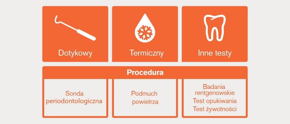 Testy diagnostyczne: ikony i opisy