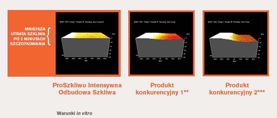 3 wymiarowa analiza profilometryczna (3DP) próbek szkliwa ludzkiego