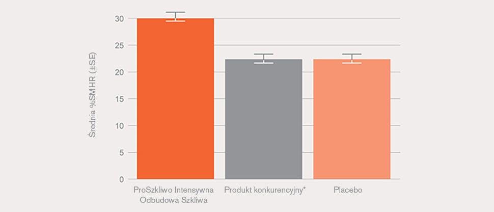 Odzysk mikrotwardości powierzchni (SMHR)