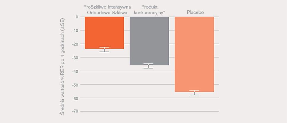 Względna odporność na erozję po zastosowaniu produktu ProSzkliwo Intensywna Odbudowa Szkliwa