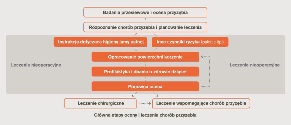 Schemat blokowy okresowej oceny i leczenia