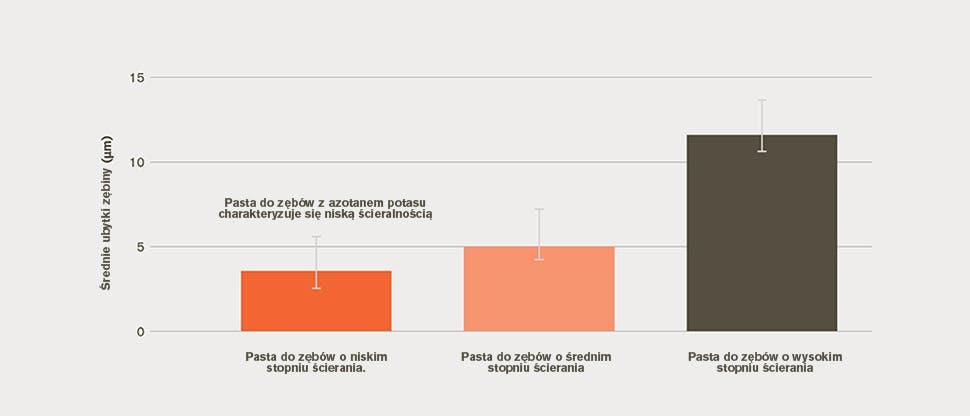 Wykres słupkowy średnich ubytków zębiny