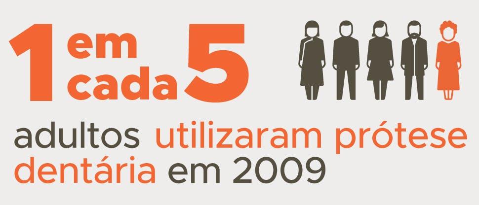 1 em cada 5 adultos utilizaram prótese dentária em 2009