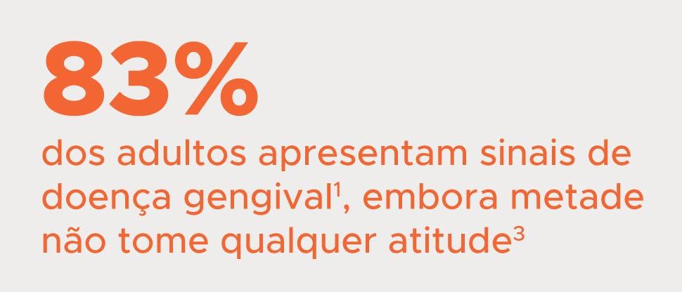 83% dos adultos apresenta sinais de doença gengival, embora metade não tome qualquer atitude