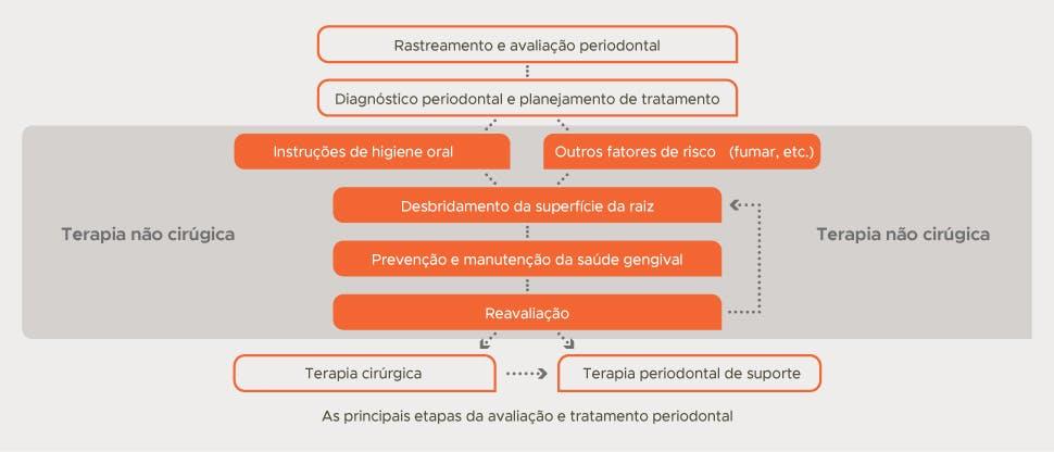 Fluxograma de diagnóstico e tratamento periodontal