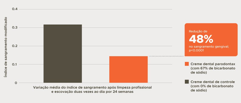 Gráfico de barras da redução do sangramento gengival