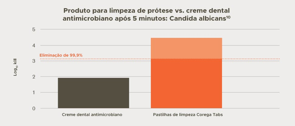 Quantidade de Candida albicans morta in vitro 5 minutos após tratamento com Corega Tabs vs. creme dental antimicrobiano