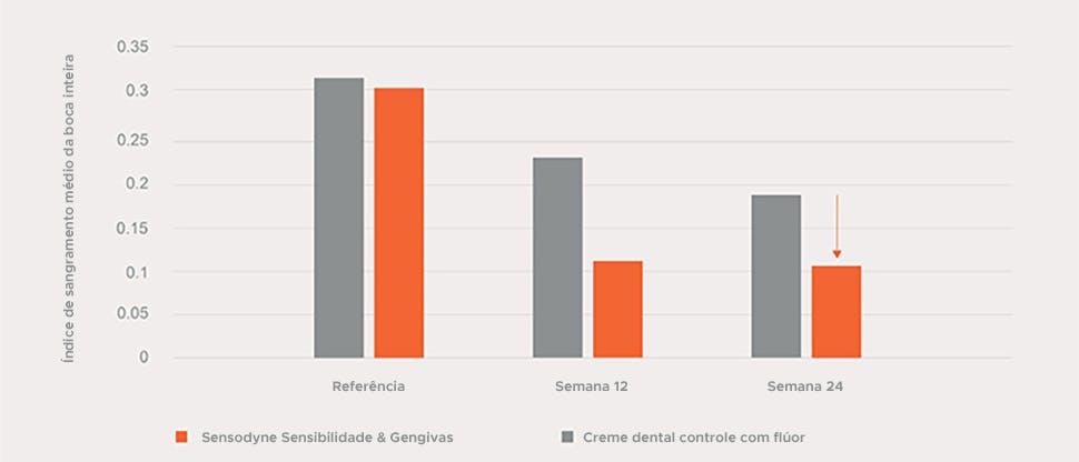 Gráfico 40% saúde das gengivas