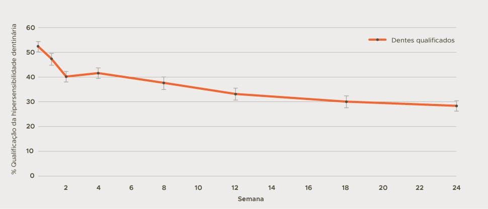 Gráfico da proporção de dentes qualificados como sensíveis