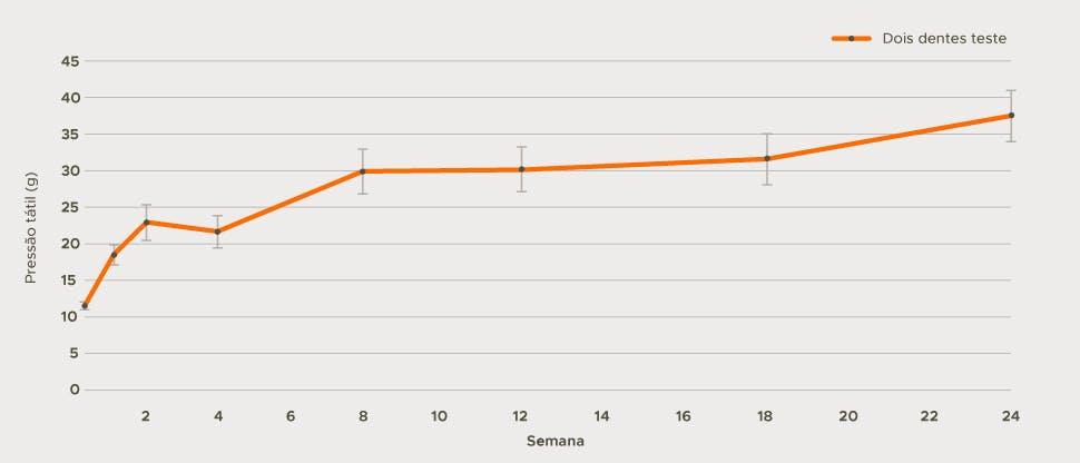 Gráfico de melhora na hipersensibilidade dentinária