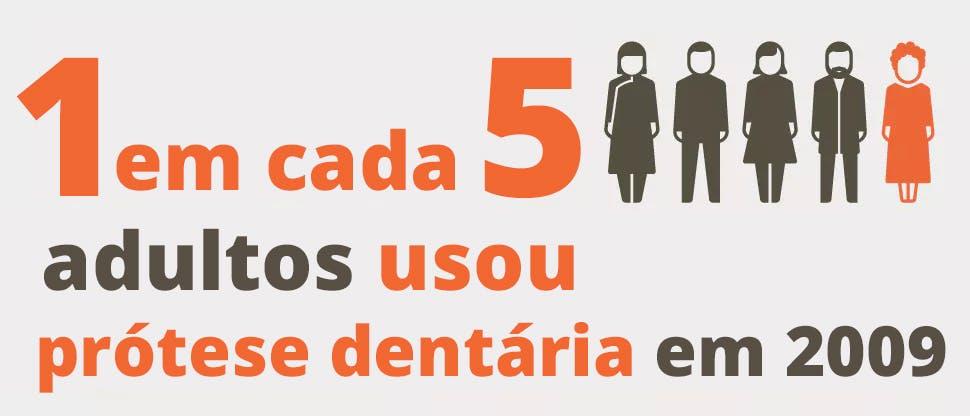 1 em cada 5 adultos usava próteses dentárias em 2009.