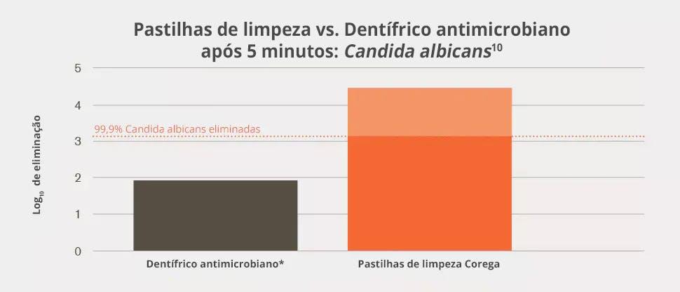Quantidade de Candida albicans morta in vitro 5 minutos após tratamento com Corega Limpeza vs. pasta dentífrica antimicrobiana