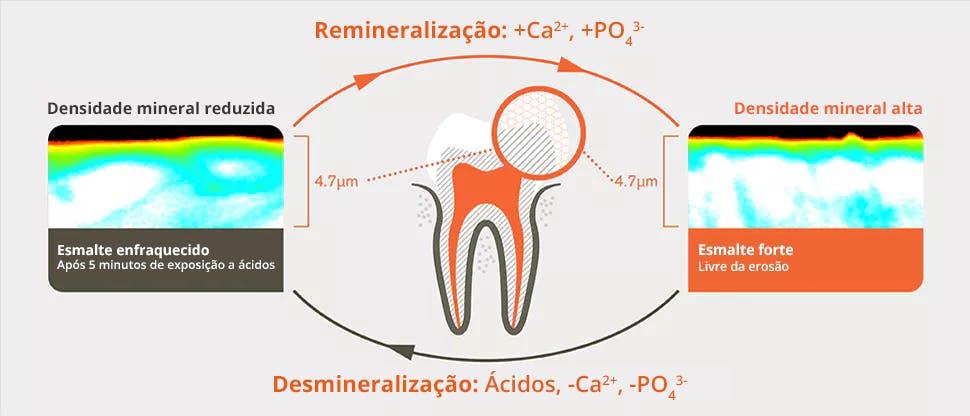 Processo de desmineralização e remineralização 5 minutos após exposição a ácidos