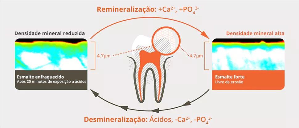 Processo de desmineralização e remineralização 20 minutos após exposição a ácidos