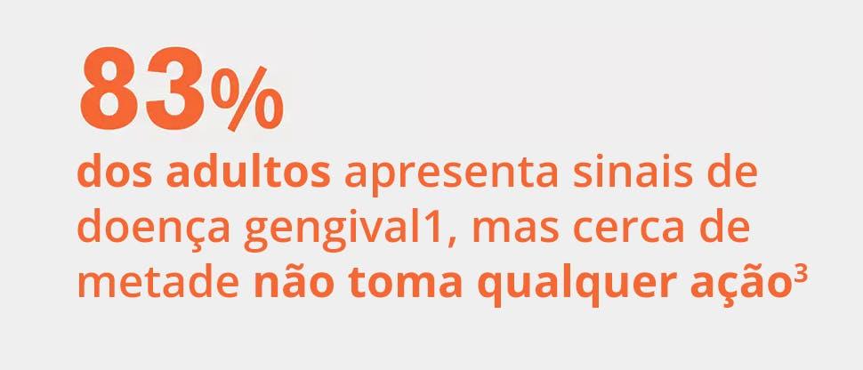 83% dos adultos apresenta sinais de doença gengival, embora metade não tome qualquer ação.