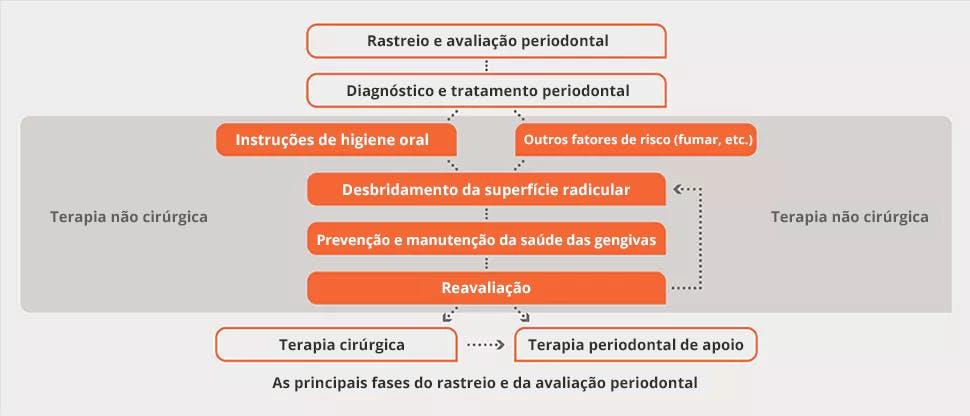 Fluxo de diagnóstico e tratamento periodontal
