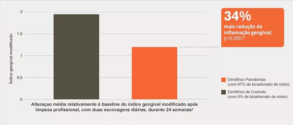 Gráfico de barras da redução da inflamação gengival