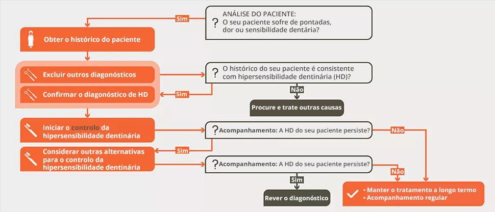 Algoritmo de controlo da hipersensibilidade dentinária