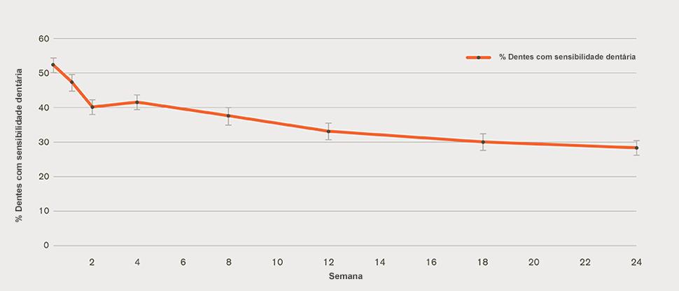gráfico da proporção de dentes com qualificação de sensíveis