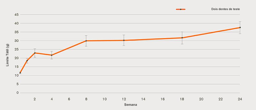 Gráfico de melhoria na hipersensibilidade dentinária