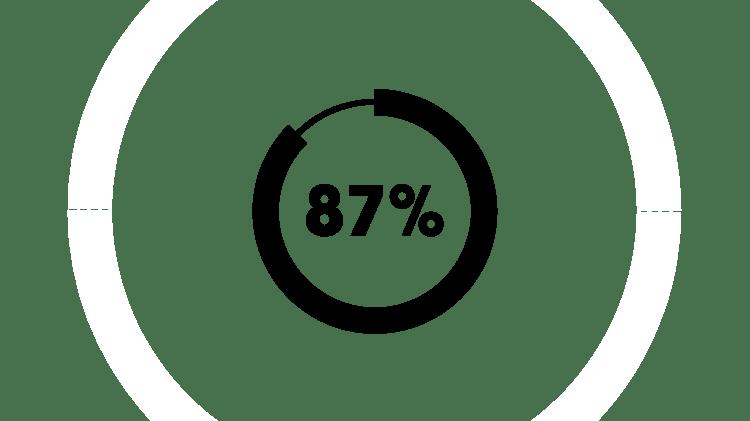 Pictogramă pentru 87%