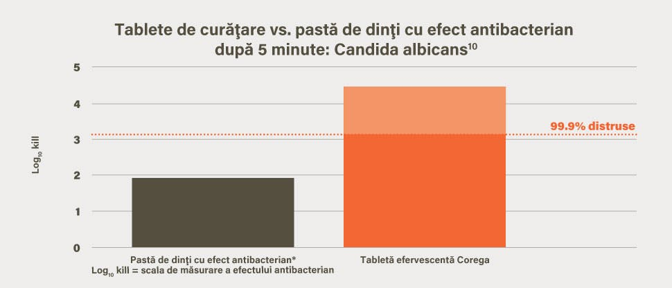 Cantitatea de Candida Albicans distrusă in vitro la 5 minute după curăţarea cu tabletele efervescente Corega, în comparaţie cu pasta de dinţi cu efect antimicrobian