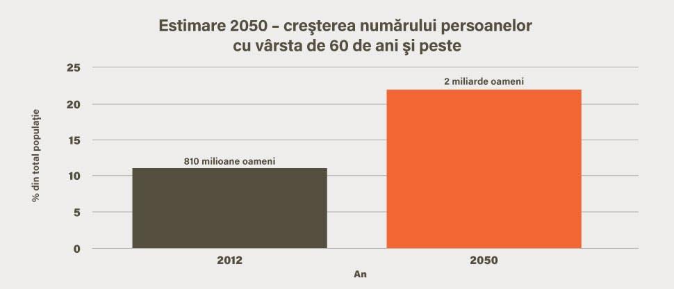 Estimare a anului 2050 – creştere a populaţiei cu vârsta de cel puţin 60 de ani