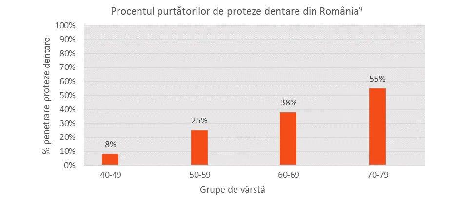 Procentul persoanelor purtătoare de proteze dentare, în funcţie de vârstă din Romania