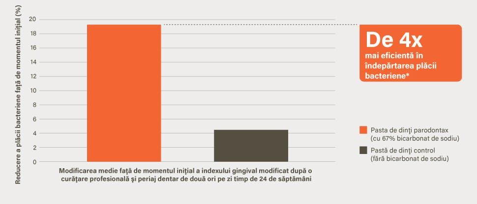 Grafic cu îndepărtarea de 4 ori mai mare a plăcii bacteriene