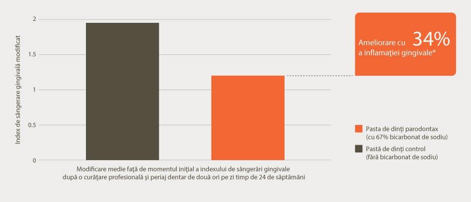 Grafic cu reducerea inflamaţiei gingivale