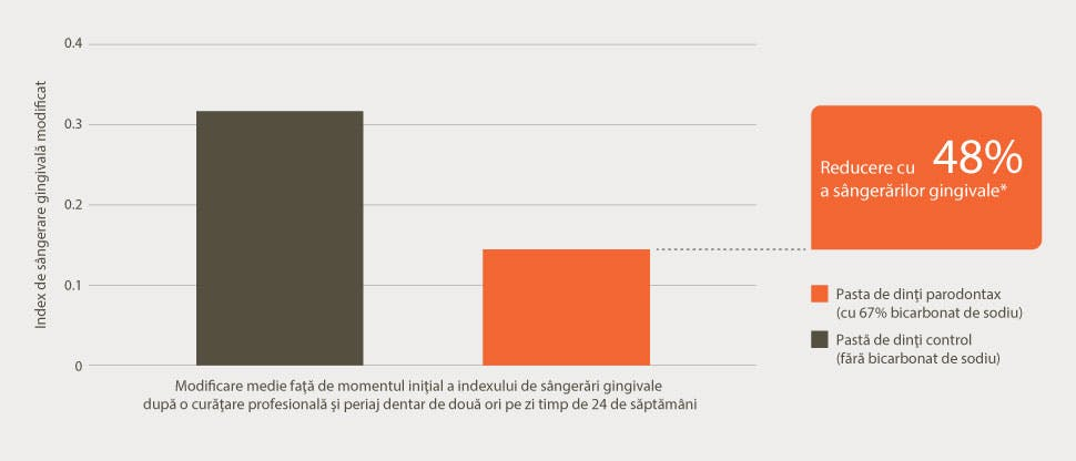 Grafic cu reducerea sângerărilor gingivale
