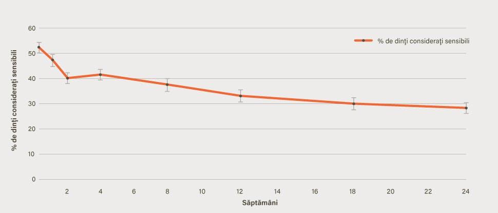 Graficul cu procentajul dinţilor consideraţi sensibili