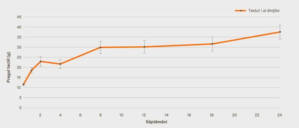 Grafic al îmbunătăţirii hipersensibilităţii dentinare
